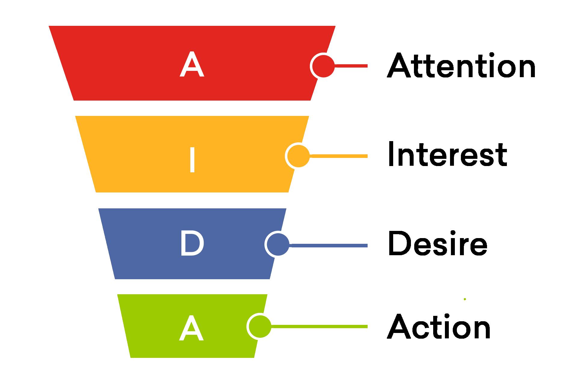 Tối ưu hiệu quả bán hàng với website chuẩn AIDA